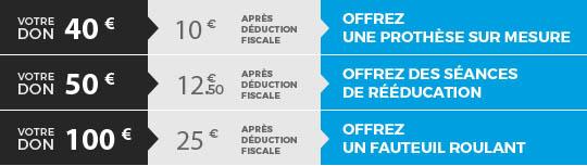 Votre don de 40 € (10 € après déduction fiscale) > Offrez une prothèse sur mesure | Votre don de 50 € (12 € et 50 centimes après déduction fiscale) > Offrez des séances de réadaptation | Votre don de 100 € (25 € après déduction fiscale) > Offrez un fauteuil roulant